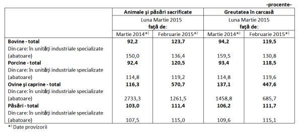 sacrificarile de animale